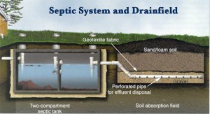 Outer Banks Long Term Rental Septic Tank Guide